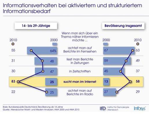 Entwicklung der Informationssuche von 2000 bis 2010